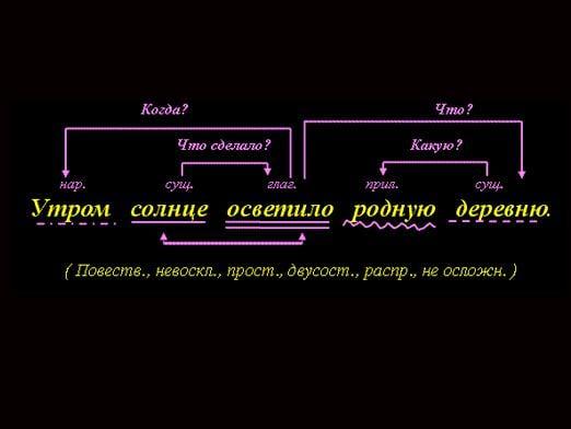 Пример анализа предложения
