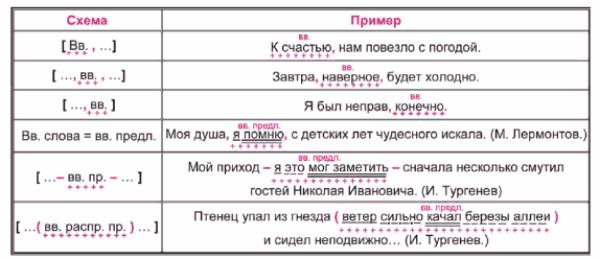 Обозначение вводных слов на графической схеме