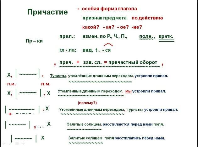 Схема, показывающая место и обозначение причастного оборота