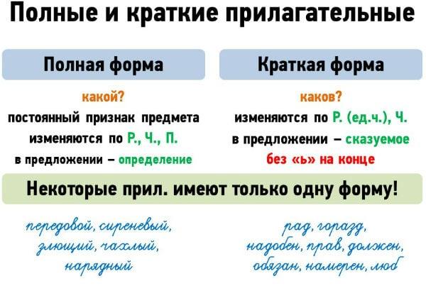 Таблица полных и кратких прилагательных