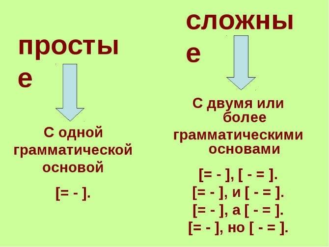 Графические схемы для отображения простых и сложных предложений