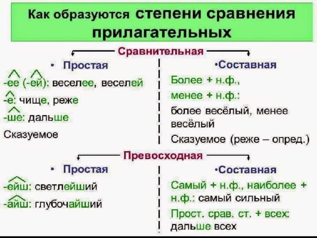 Образование степеней сравнения прилагательных