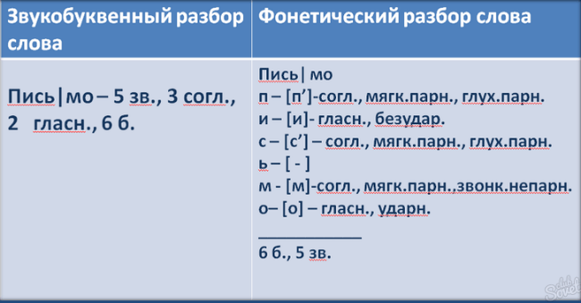 Таблица, в которой показывается, как делается звукобуквенный анализ