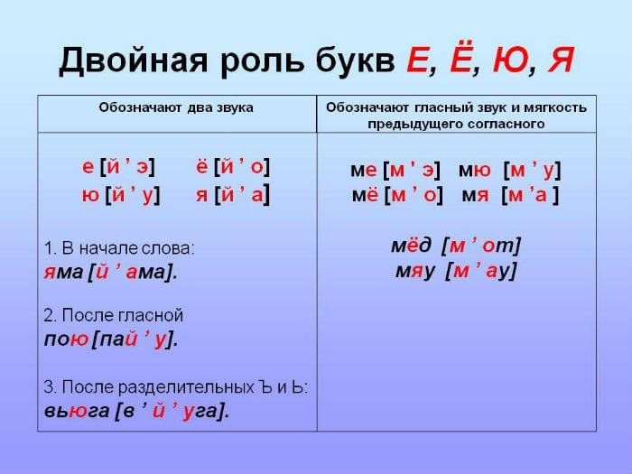 Какую двойную роль выполняют буквы Е, Ё, Ю, Я