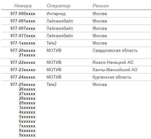Номера на 977, принадлежащие четырем операторам